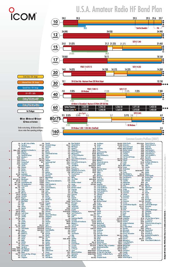 60 meter amateur frequencies